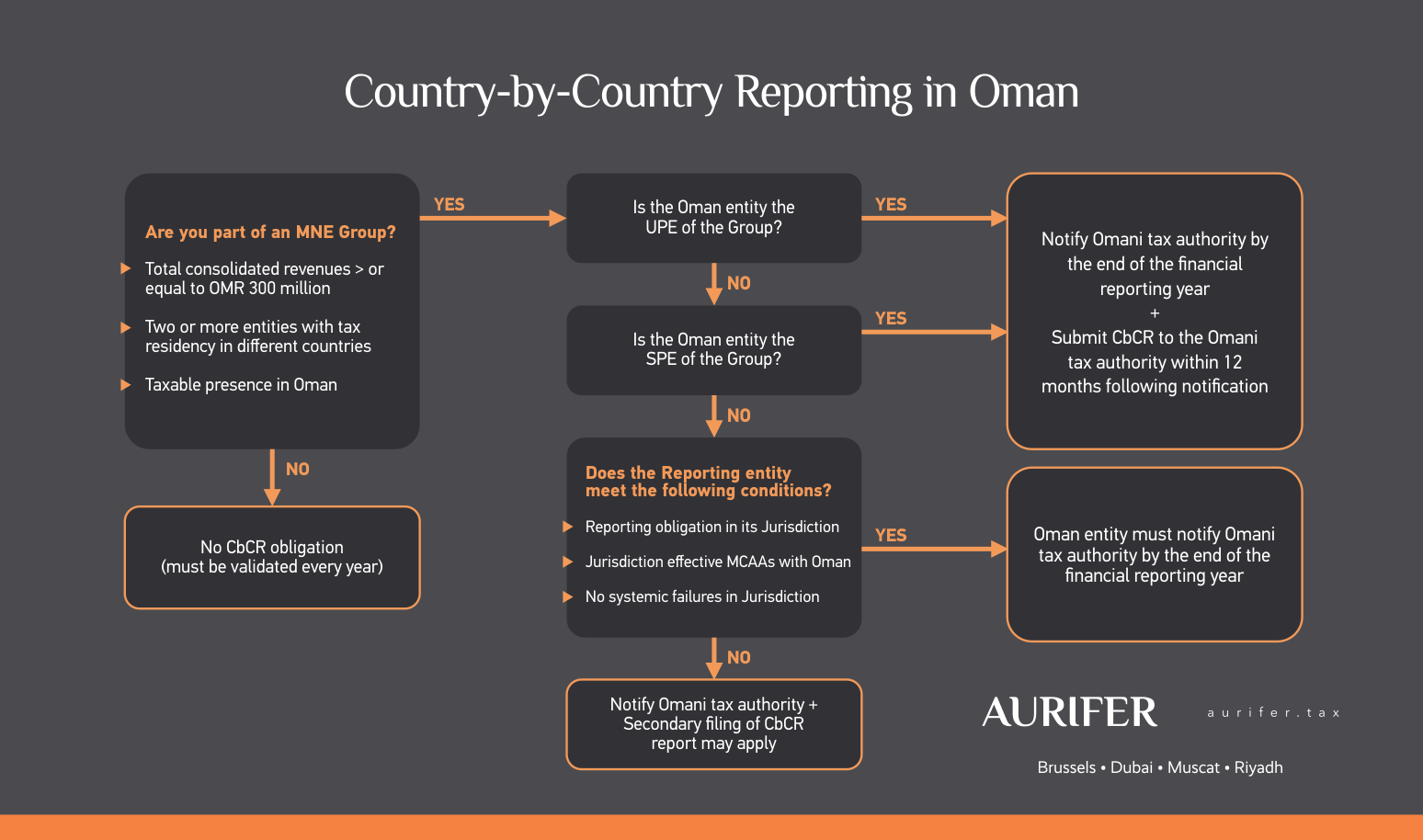 Identifying the obligations of Omani entities from the viewpoint of the Omani CbCr Law.
